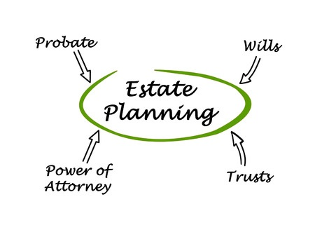 Estate Planning, Wills, Trusts, Probate attorneys, Carosella & Associates